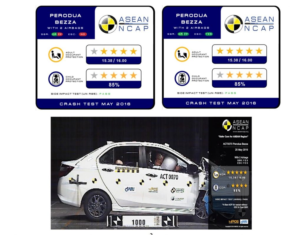 Perodua Bezza scores 5/5 in ASEAN NCAP crash test
