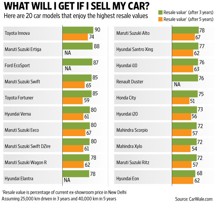 List of 20 cars with highest resale value in India