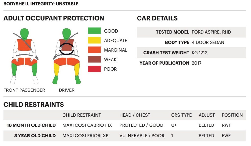 Ford Aspire's body shell integrity is 'unstable' states Global NCAP