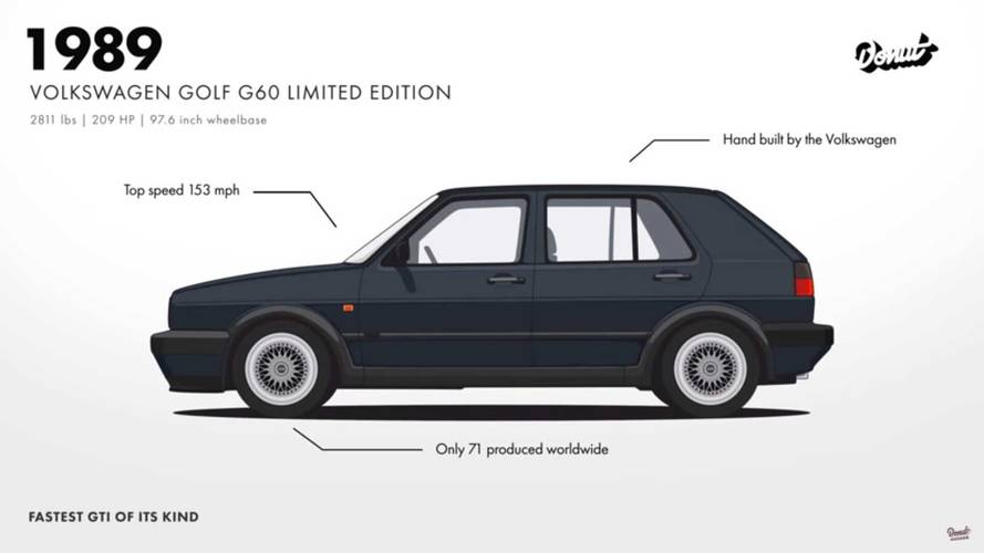 Get Reacquainted With The Vw Golf And Its Seven Generations