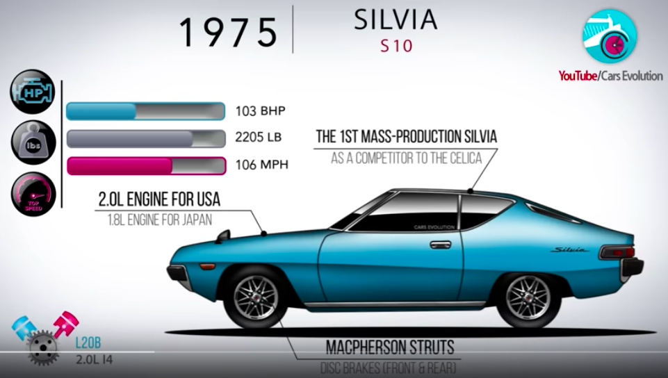 Experience Nissan Silvia's Nearly 40 Year Evolution In 4 Minutes