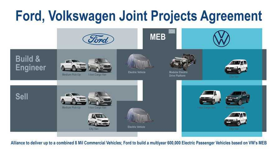 Ford-VW Joint Venture Details Finalized, Here's What's Coming