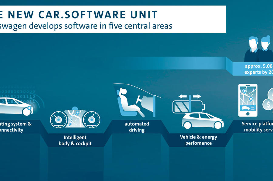 Analysis: How Volkswagen is tackling new software challenges