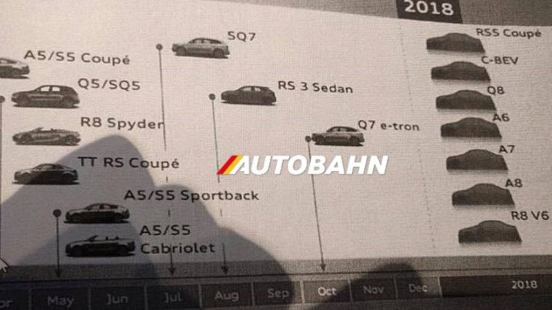 Leaked Audi Product Roadmap May Confirm R8 With V6 Engine