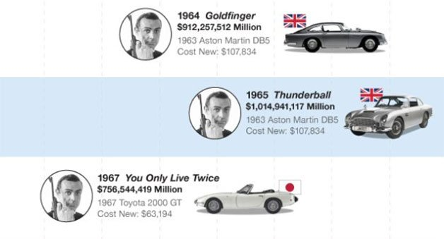 Infographic: Which James Bond Vehicles Contributed Most to Box Office Bottom Lines?