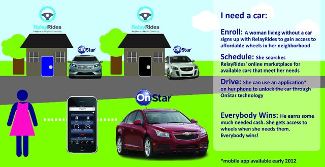 GM, RelayRides using OnStar to open up peer-to-peer car-sharing
