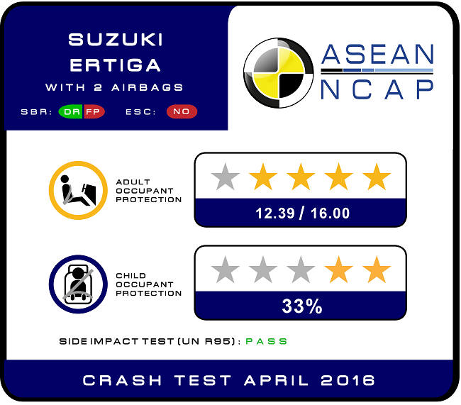 Suzuki Ertiga Scores 4/5 In ASEAN NCAP Crash Test