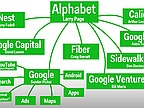 Alphabet, Google's Parent Company, Grows Briskly to Close In on Apple