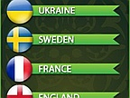 Euro 2012 Group D: France and England in Pole Position