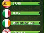 Euro 2012: Spain and Italy, Logical Favorites in Group C